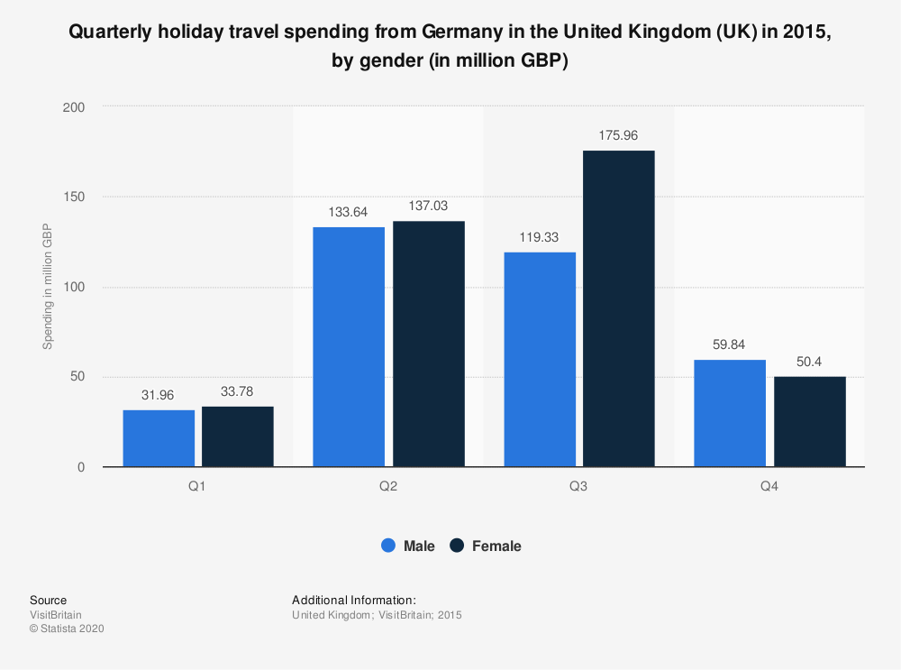 Statistic: Quarterly holiday travel spending from Germany in the United Kingdom (UK) in 2015, by gender (in million GBP) | Statista