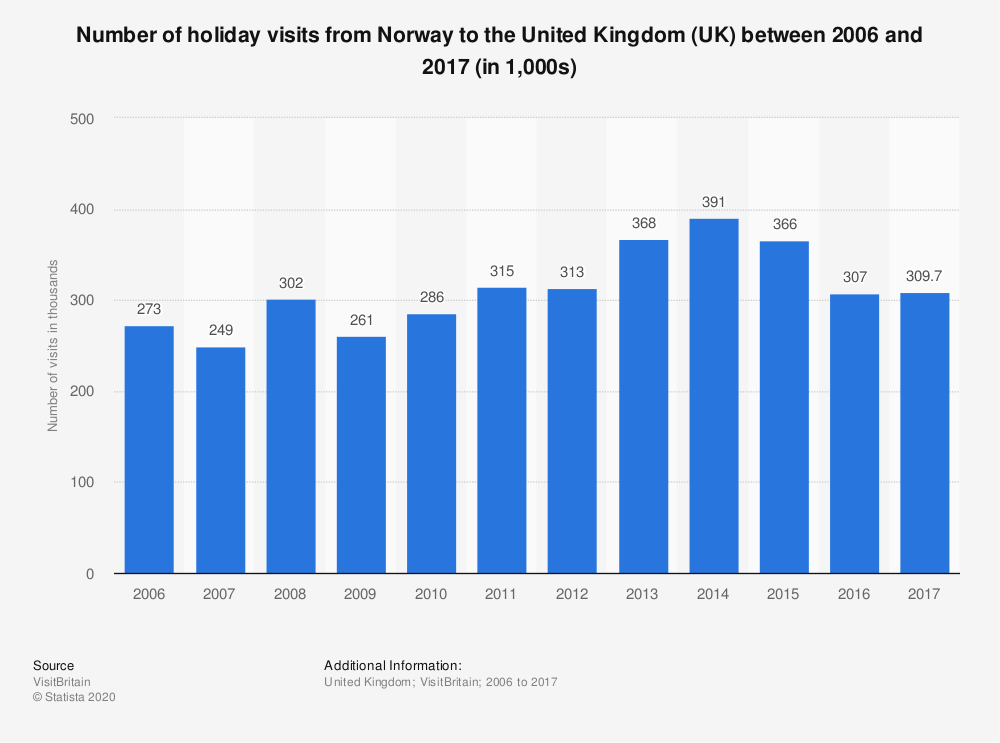 Statistic: Number of holiday visits from Norway to the United Kingdom (UK) between 2006 and 2017 (in 1,000s) | Statista
