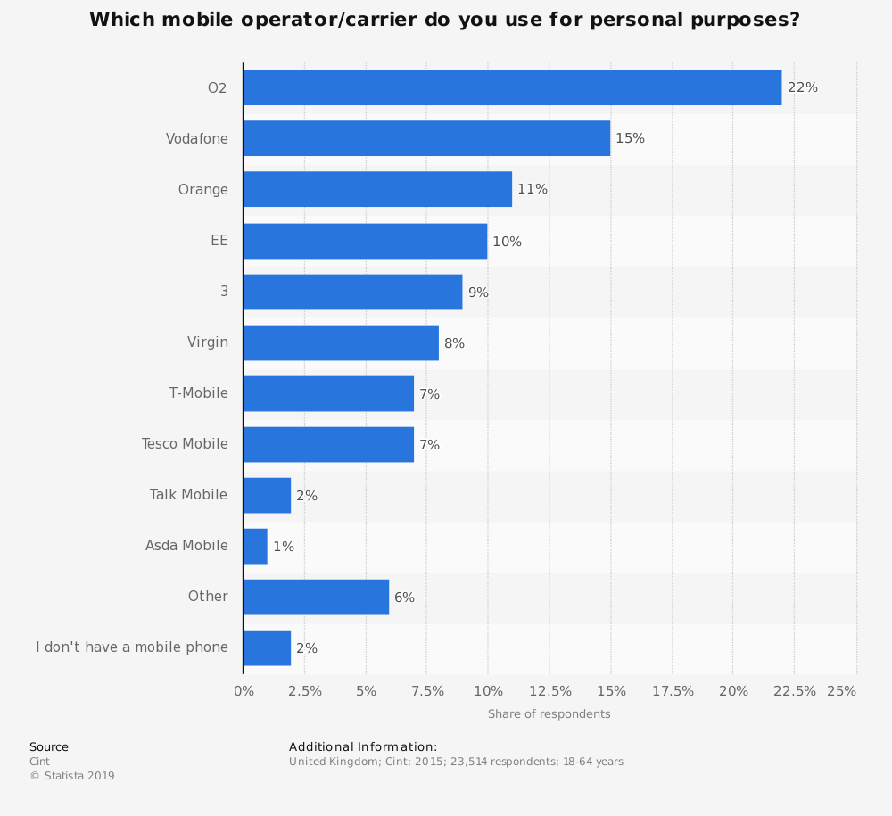 Statistic: Which mobile operator/carrier do you use for personal purposes? | Statista