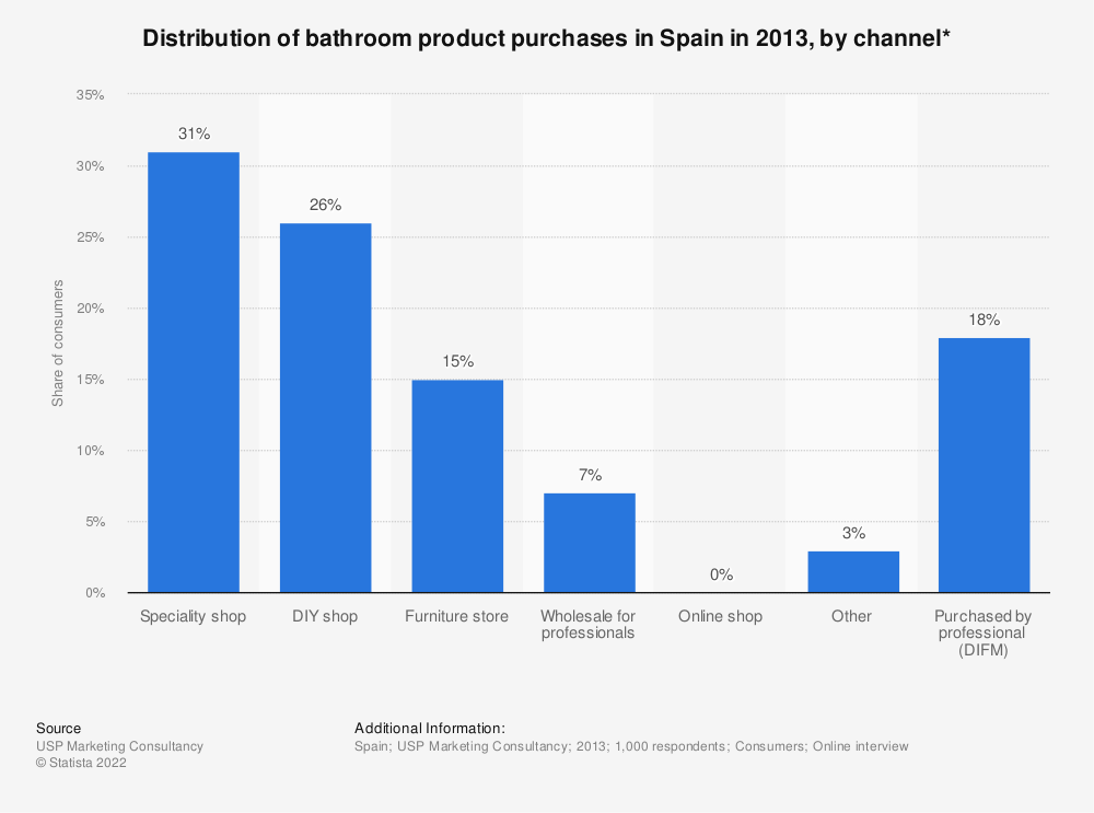 Statistic: Distribution of bathroom product purchases in Spain in 2013, by channel* | Statista
