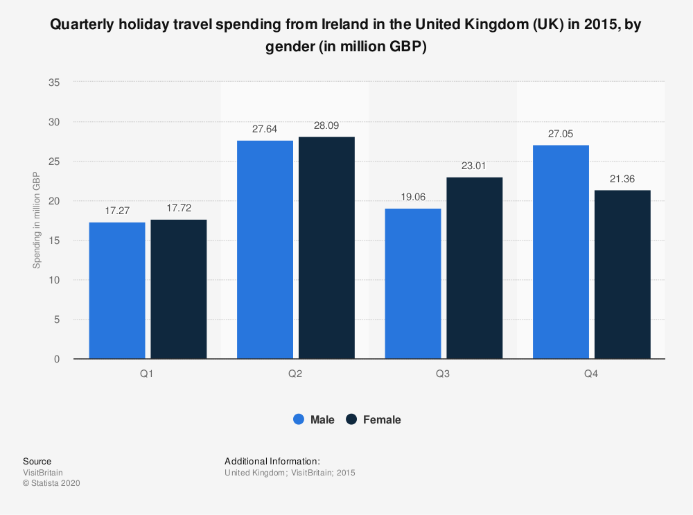 Statistic: Quarterly holiday travel spending from Ireland in the United Kingdom (UK) in 2015, by gender (in million GBP) | Statista
