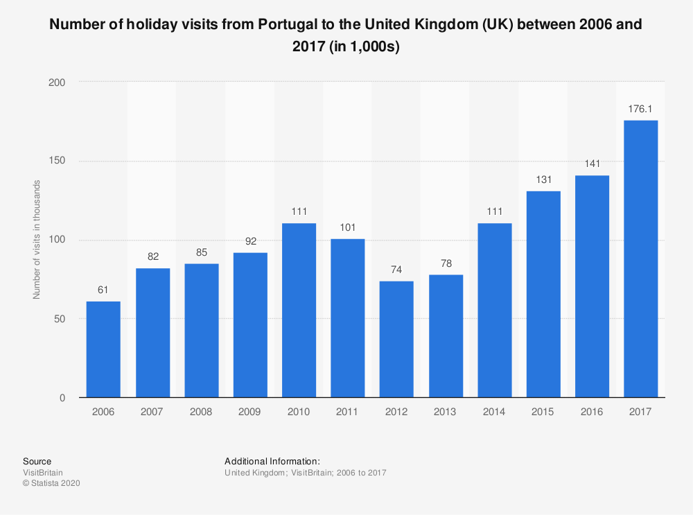 Statistic: Number of holiday visits from Portugal to the United Kingdom (UK) between 2006 and 2017 (in 1,000s) | Statista