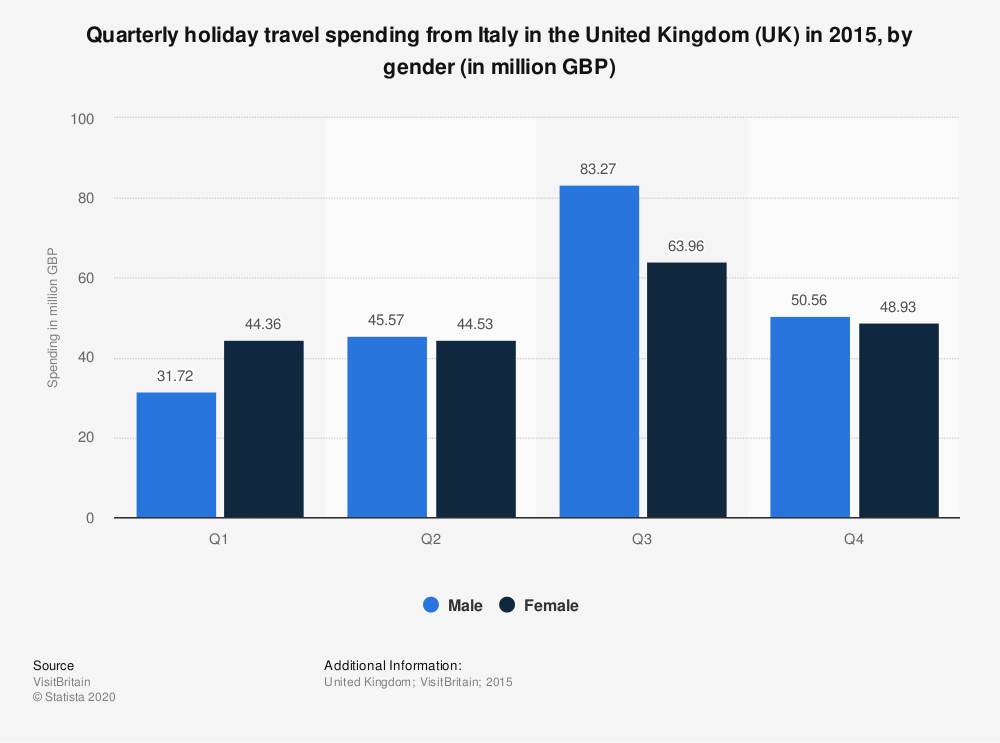 Statistic: Quarterly holiday travel spending from Italy in the United Kingdom (UK) in 2015, by gender (in million GBP) | Statista