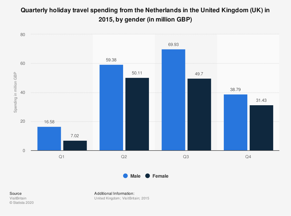 Statistic: Quarterly holiday travel spending from the Netherlands in the United Kingdom (UK) in 2015, by gender (in million GBP) | Statista