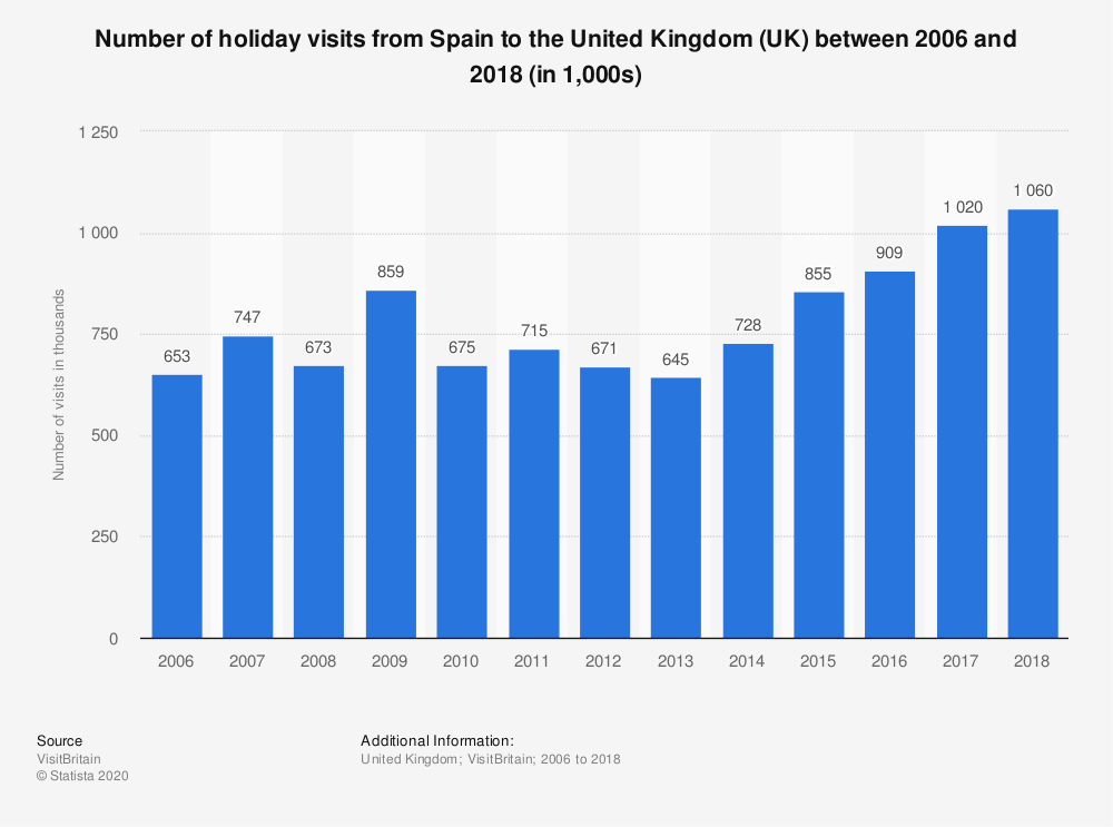 Statistic: Number of holiday visits from Spain to the United Kingdom (UK) between 2006 and 2018 (in 1,000s) | Statista