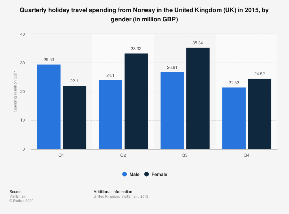 Statistic: Quarterly holiday travel spending from Norway in the United Kingdom (UK) in 2015, by gender (in million GBP) | Statista