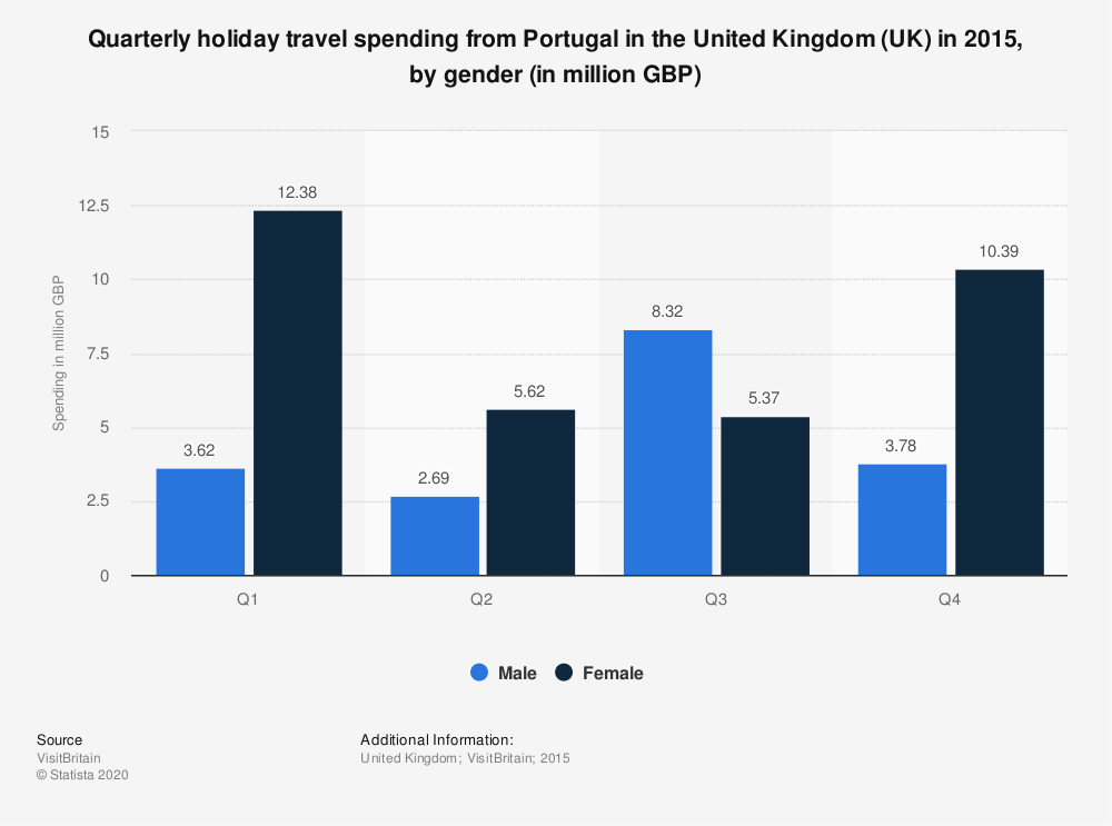 Statistic: Quarterly holiday travel spending from Portugal in the United Kingdom (UK) in 2015, by gender (in million GBP) | Statista