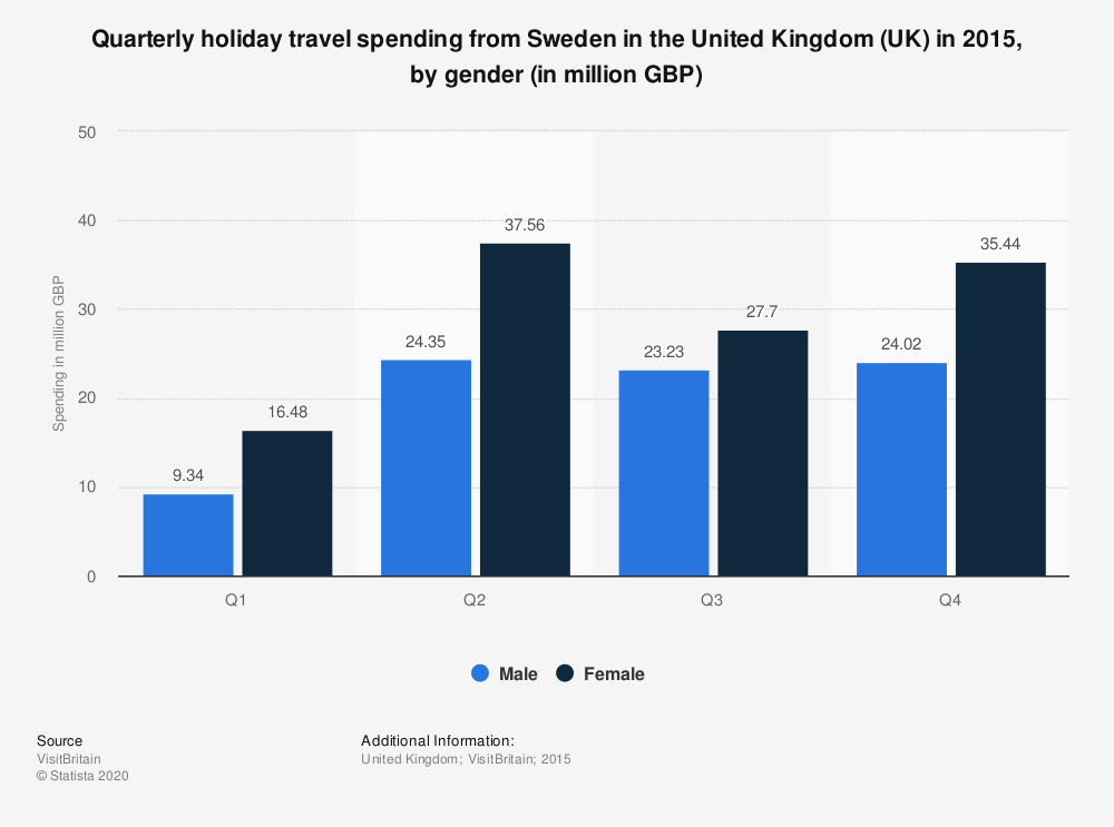 Statistic: Quarterly holiday travel spending from Sweden in the United Kingdom (UK) in 2015, by gender (in million GBP) | Statista