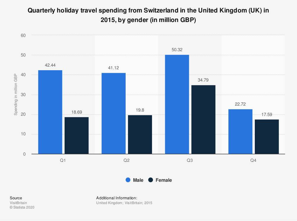 Statistic: Quarterly holiday travel spending from Switzerland in the United Kingdom (UK) in 2015, by gender (in million GBP)   Statista