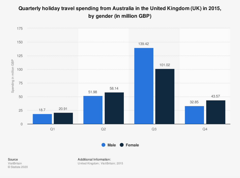 Statistic: Quarterly holiday travel spending from Australia in the United Kingdom (UK) in 2015, by gender (in million GBP) | Statista