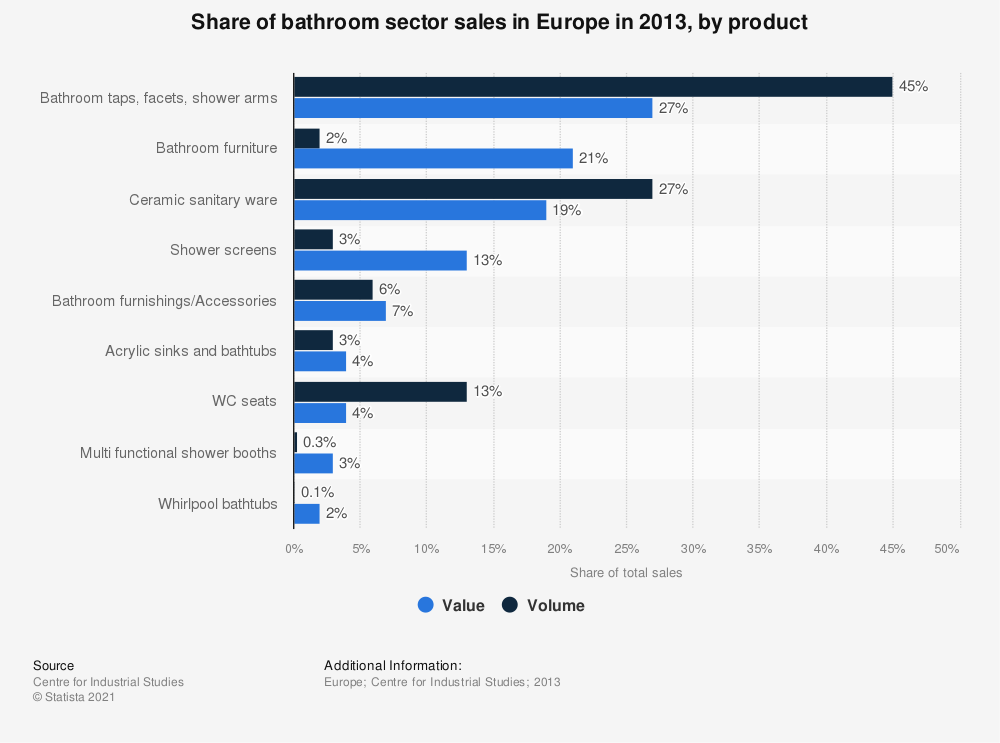 Statistic: Share of bathroom sector sales in Europe in 2013, by product | Statista