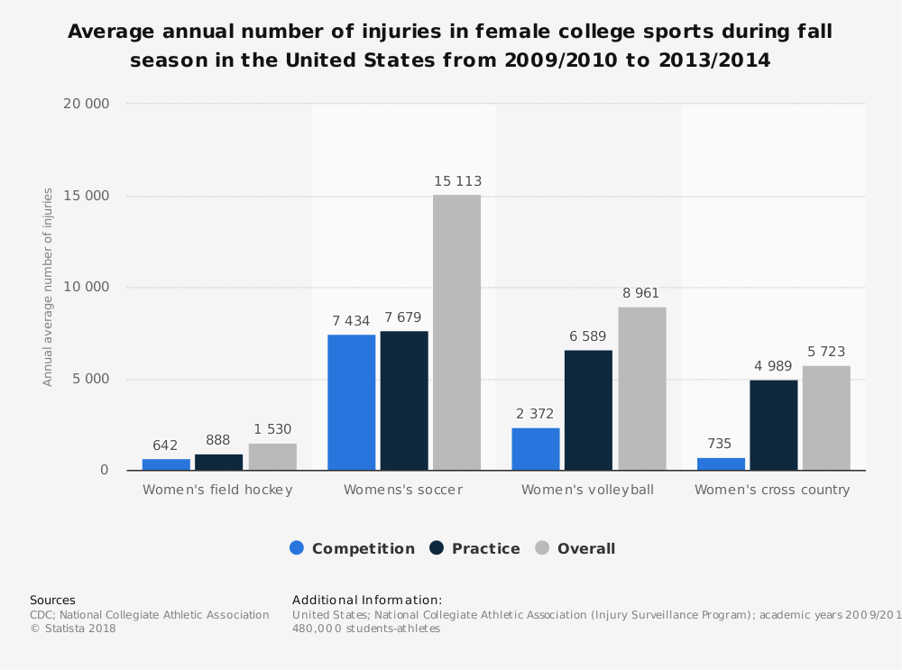 Statistic: Average annual number of injuries in female college sports during fall season in the United States from 2009/2010 to 2013/2014 | Statista