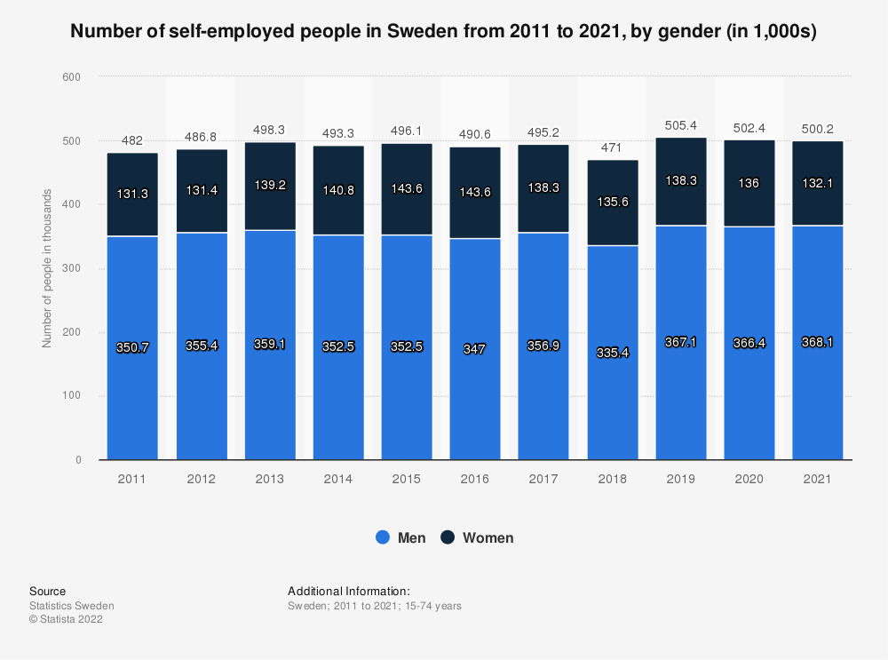 Statistic: Number of self-employed people in Sweden from 2010 to 2019, by gender (in 1,000s) | Statista