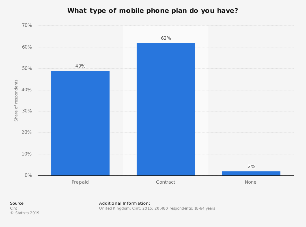 Statistic: What type of mobile phone plan do you have? | Statista