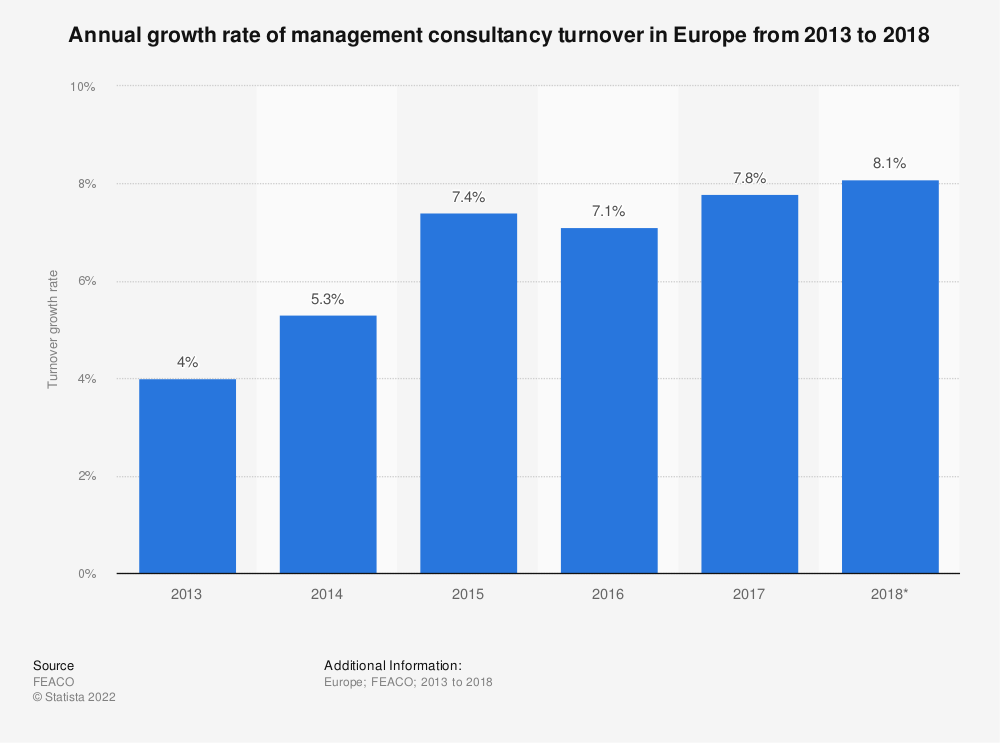 Statistic: Annual growth rate of management consultancy turnover in Europe from 2013 to 2018* | Statista