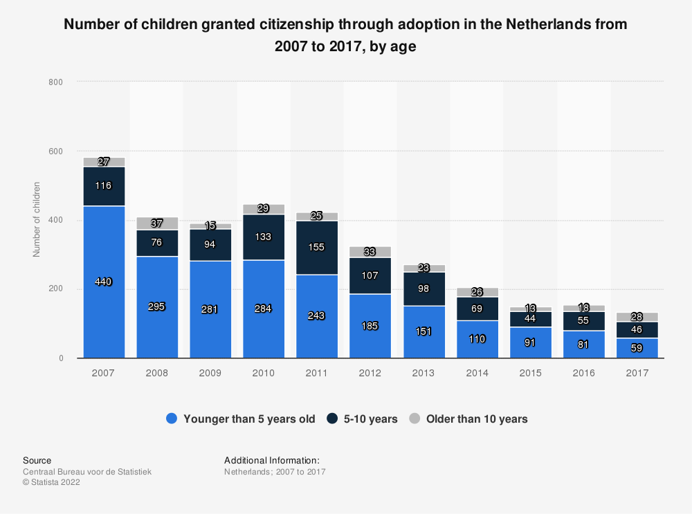 Statistic: Number of children granted citizenship through adoption in the Netherlands from 2007 to 2017, by age | Statista