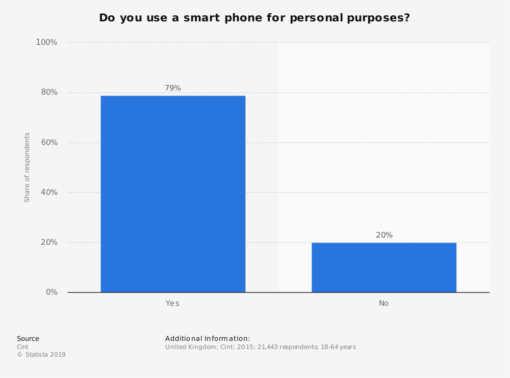 Statistic: Do you use a smart phone for personal purposes? | Statista