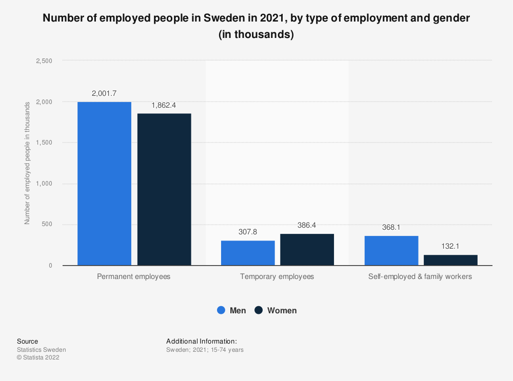 Statistic: Number of employed people in Sweden in 2020, by type of employment and gender (in thousands) | Statista