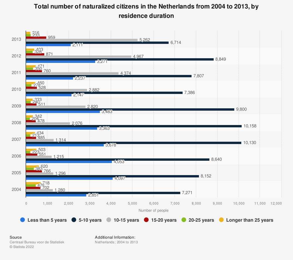 Statistic: Total number of naturalized citizens in the Netherlands from 2004 to 2013, by residence duration | Statista