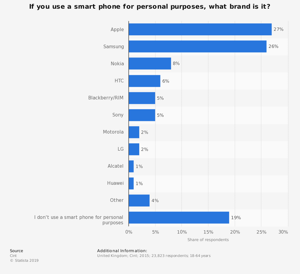 Statistic: If you use a smart phone for personal purposes, what brand is it? | Statista
