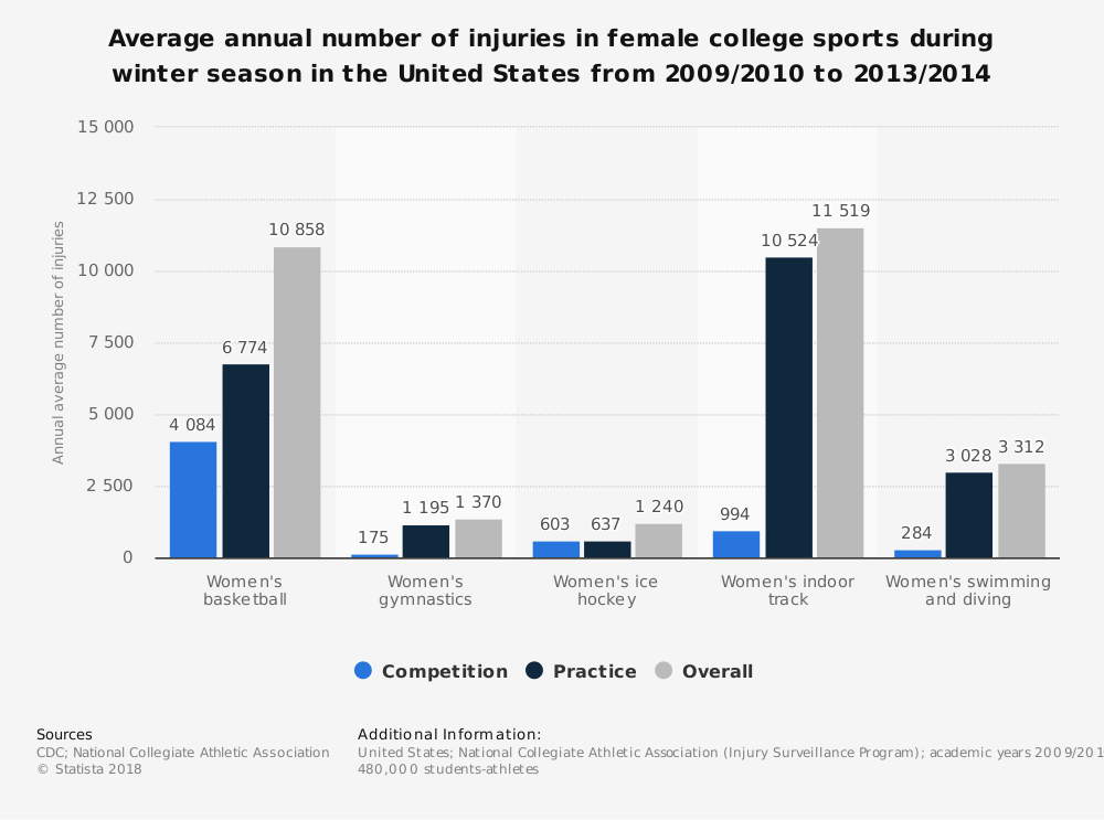 Statistic: Average annual number of injuries in female college sports during winter season in the United States from 2009/2010 to 2013/2014 | Statista