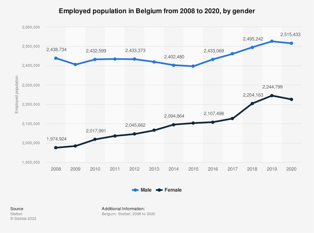 Statistic: Employed population in Belgium from 2007 to 2017, by gender | Statista