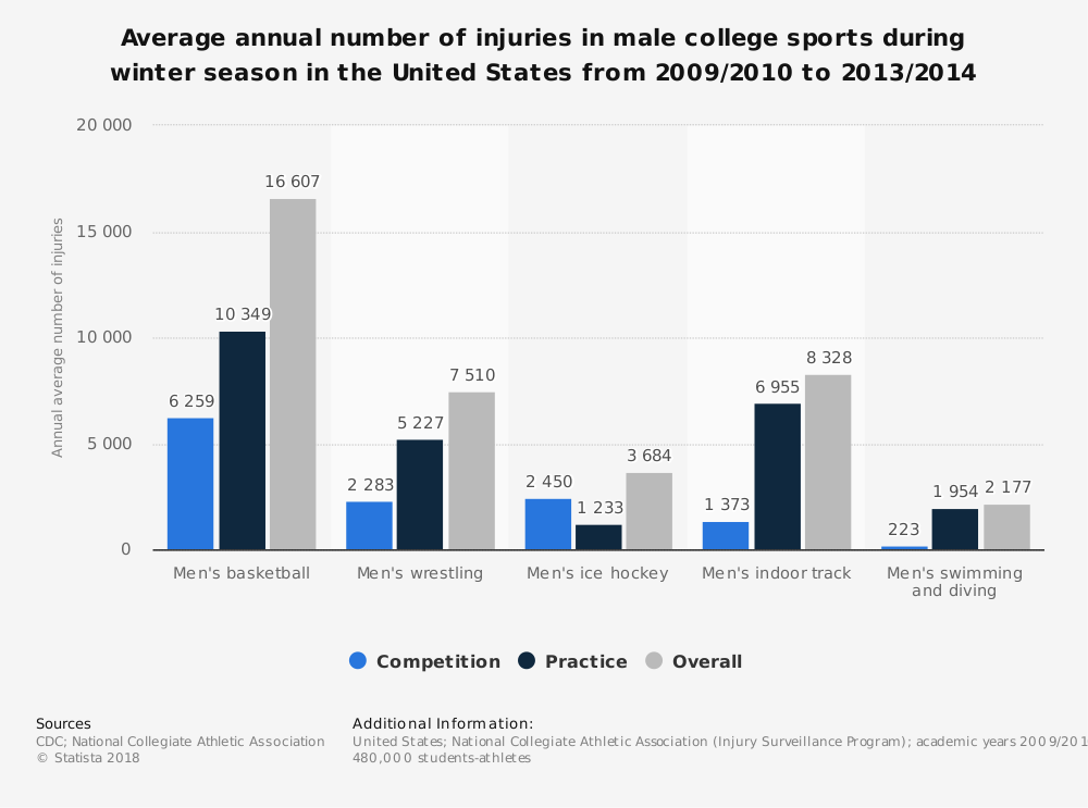 Statistic: Average annual number of injuries in male college sports during winter season in the United States from 2009/2010 to 2013/2014 | Statista
