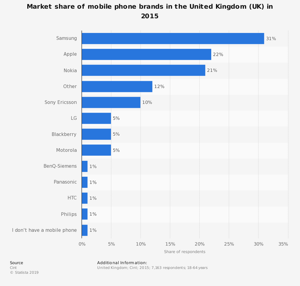 Statistic: Market share of mobile phone brands in the United Kingdom (UK) in 2015 | Statista