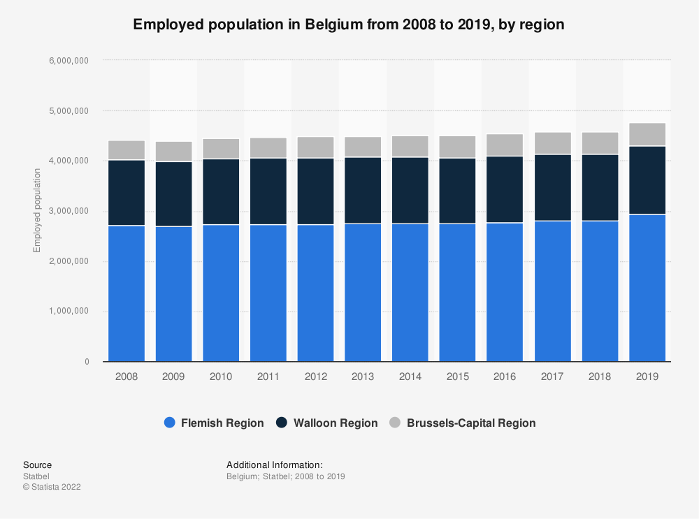 Statistic: Employed population in Belgium from 2007 to 2017, by region | Statista