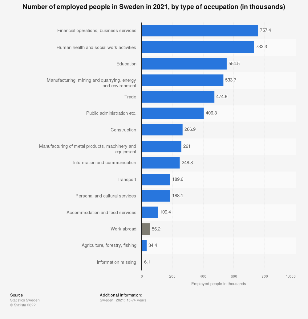 Statistic: Number of employed people in Sweden in 2019, by broad level occupation (in thousands) | Statista