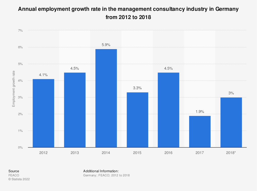 Statistic: Annual employment growth rate in the management consultancy industry in Germany from 2012 to 2018 | Statista
