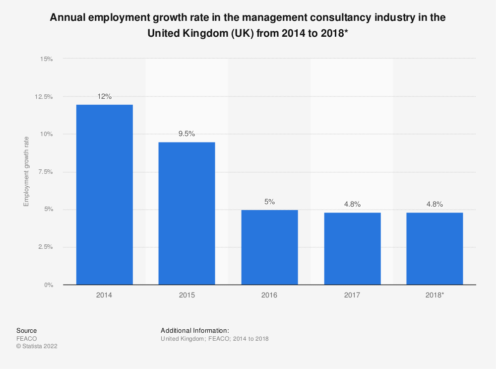 Statistic: Annual employment growth rate in the management consultancy industry in the United Kingdom (UK) from 2014 to 2018* | Statista