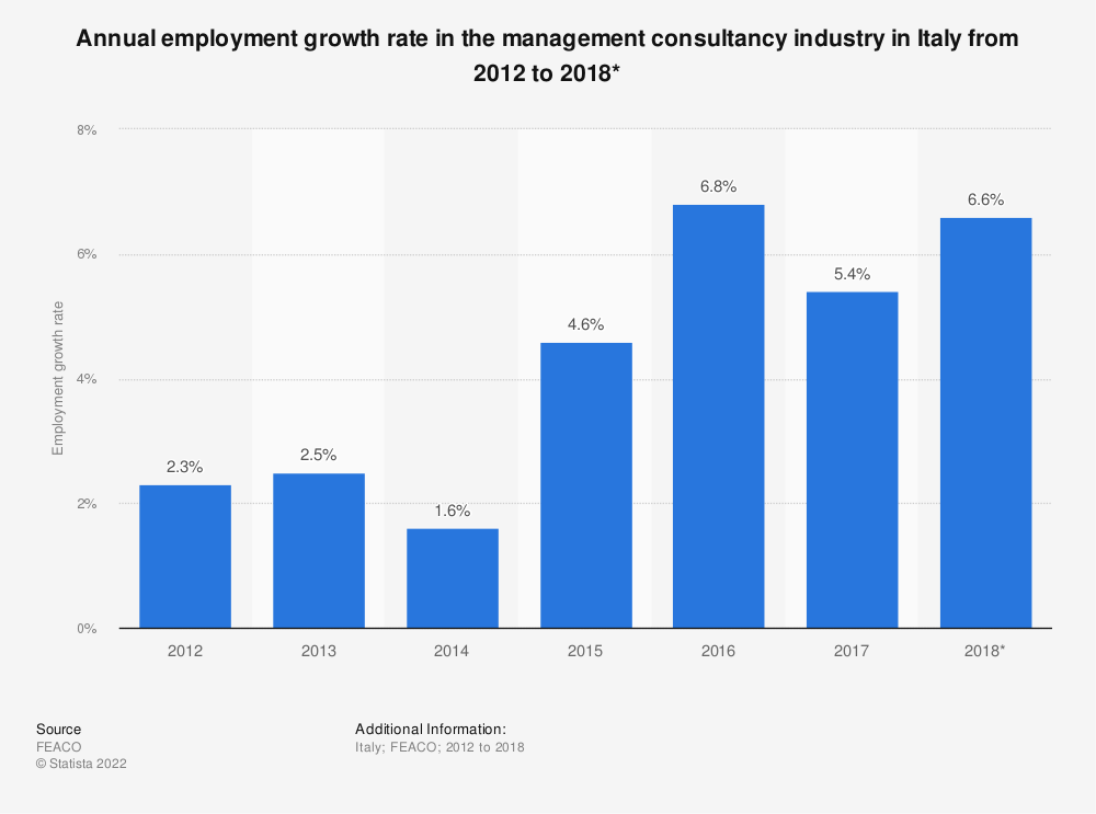 Statistic: Annual employment growth rate in the management consultancy industry in Italy from 2012 to 2018* | Statista