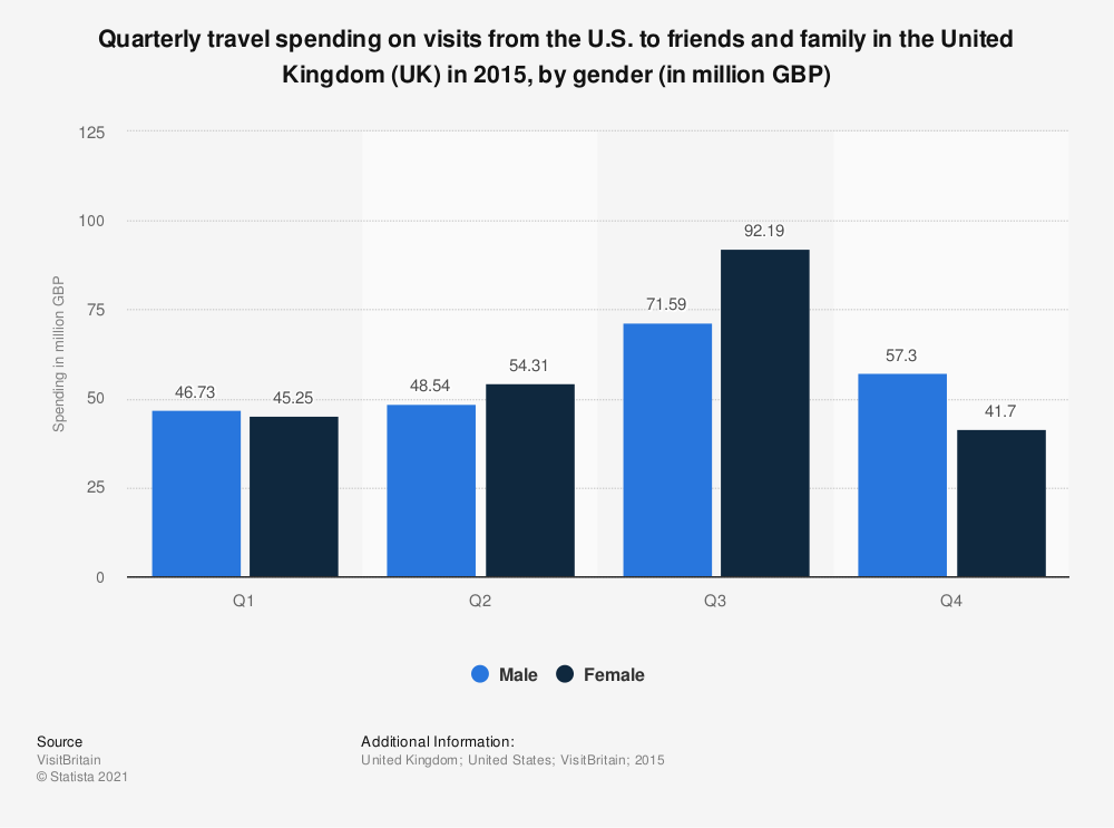 Statistic: Quarterly travel spending on visits from the U.S. to friends and family in the United Kingdom (UK) in 2015, by gender (in million GBP) | Statista
