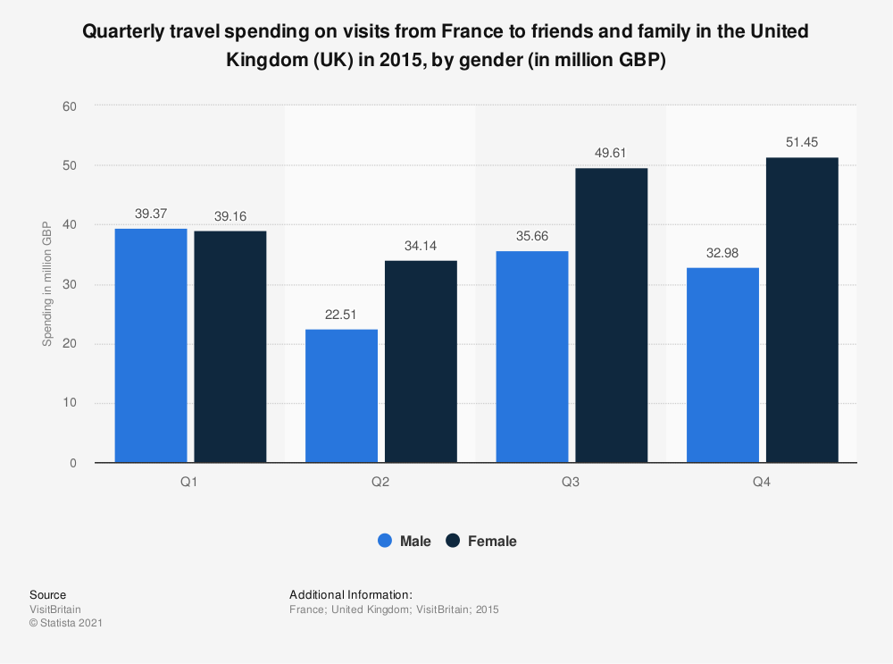 Statistic: Quarterly travel spending on visits from France to friends and family in the United Kingdom (UK) in 2015, by gender (in million GBP) | Statista