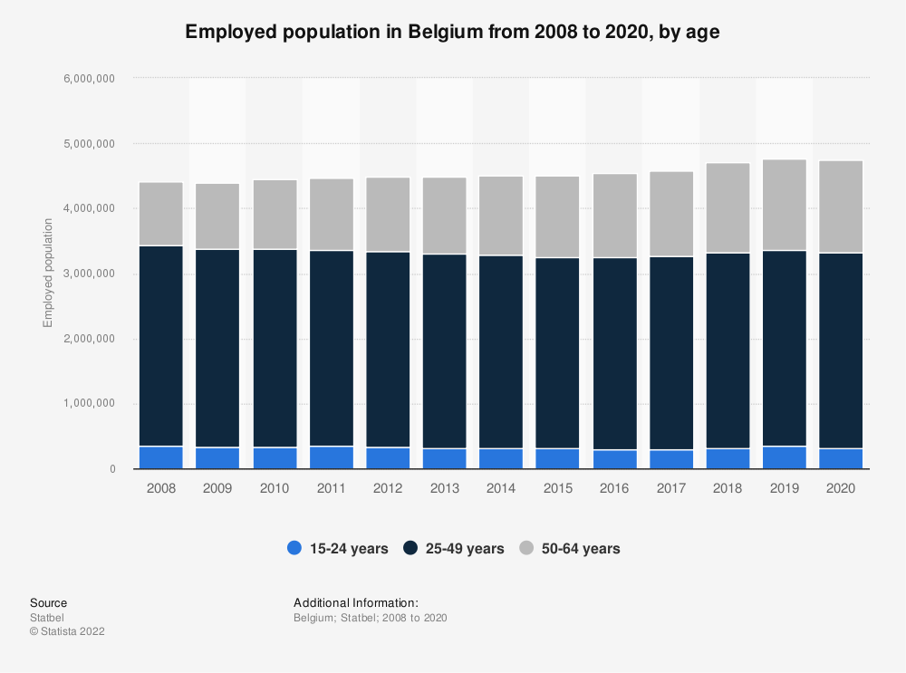 Statistic: Employed population in Belgium from 2008 to 2018, by age   Statista