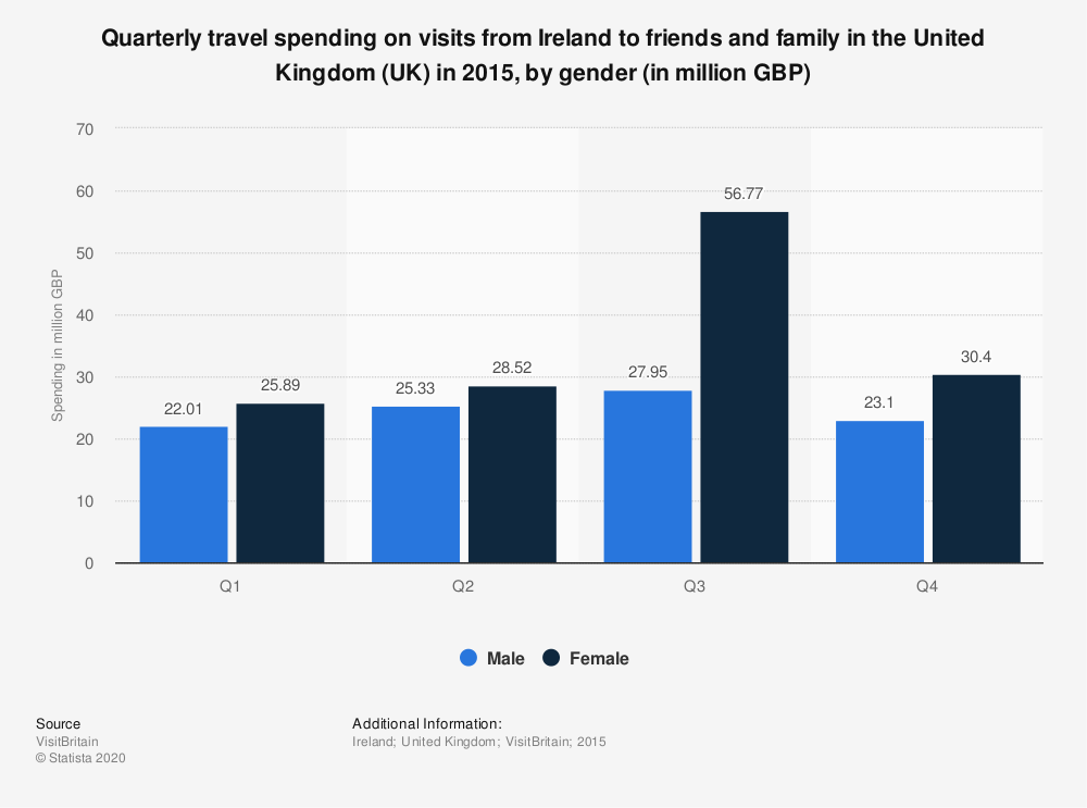 Statistic: Quarterly travel spending on visits from Ireland to friends and family in the United Kingdom (UK) in 2015, by gender (in million GBP) | Statista
