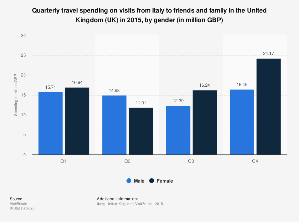 Statistic: Quarterly travel spending on visits from Italy to friends and family in the United Kingdom (UK) in 2015, by gender (in million GBP) | Statista