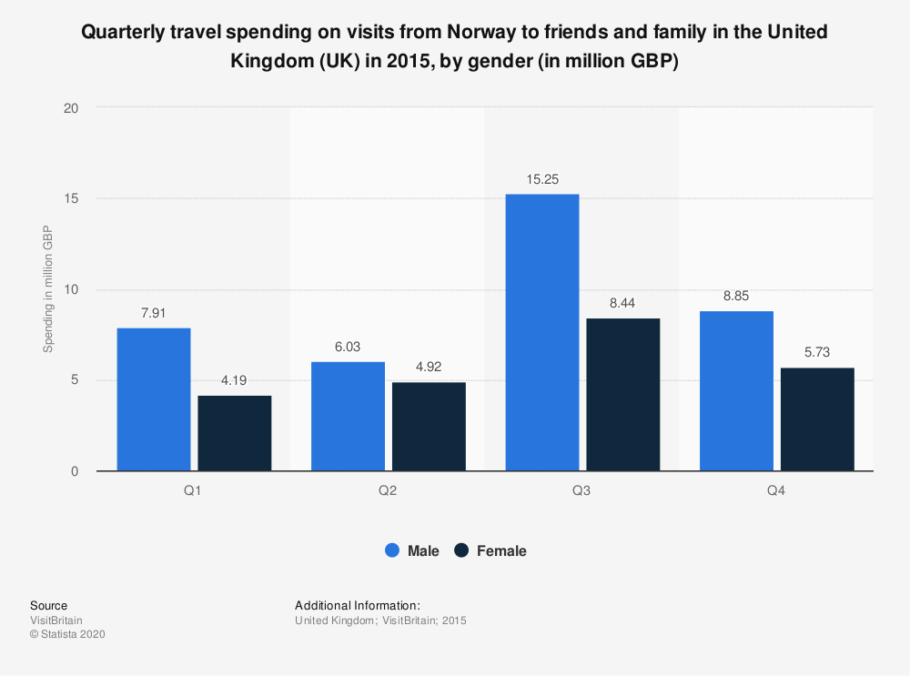 Statistic: Quarterly travel spending on visits from Norway to friends and family in the United Kingdom (UK) in 2015, by gender (in million GBP)   Statista