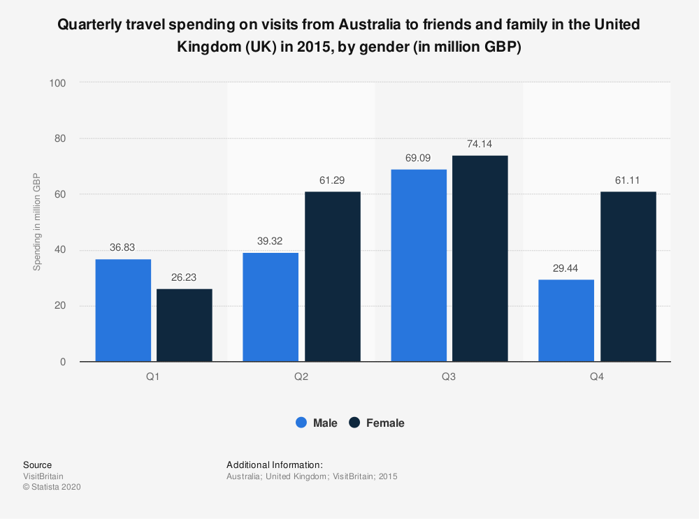 Statistic: Quarterly travel spending on visits from Australia to friends and family in the United Kingdom (UK) in 2015, by gender (in million GBP) | Statista