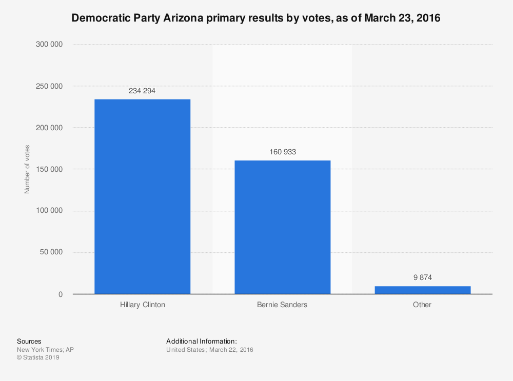Statistic: Democratic Party Arizona primary results by votes, as of March 23, 2016 | Statista