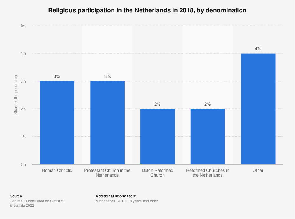 Statistic: Religious participation in the Netherlands in 2018, by denomination | Statista