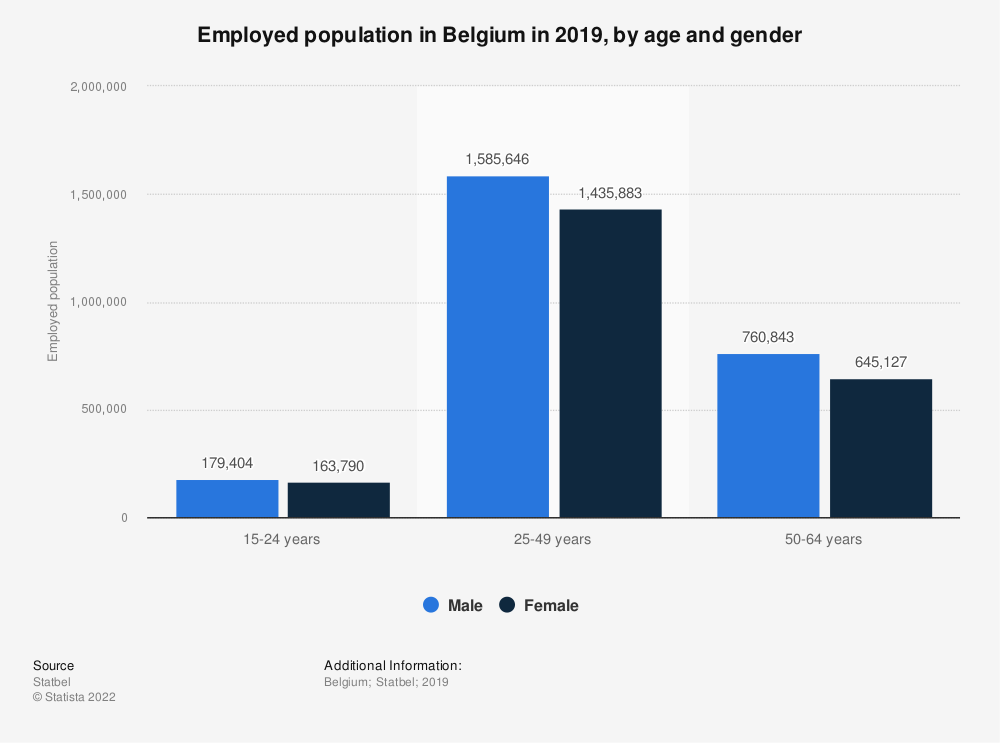 Statistic: Employed population in Belgium in 2018, by age and gender | Statista