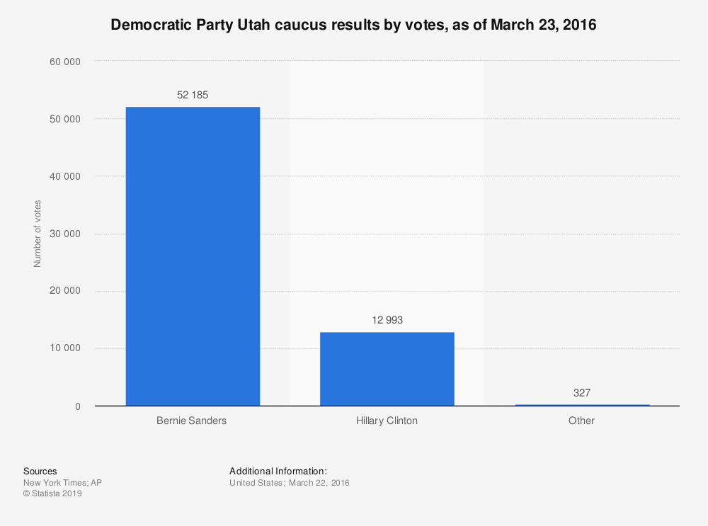 Statistic: Democratic Party Utah caucus results by votes, as of March 23, 2016 | Statista