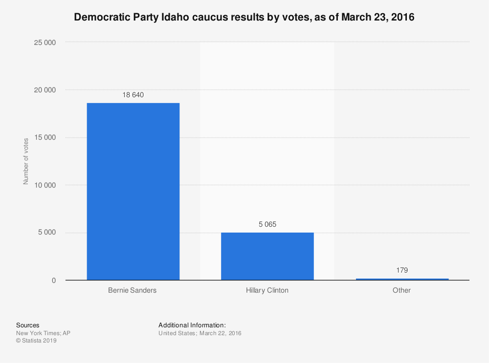 Statistic: Democratic Party Idaho caucus results by votes, as of March 23, 2016 | Statista