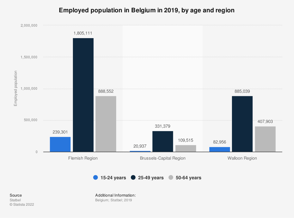Statistic: Employed population in Belgium in 2019, by age and region | Statista