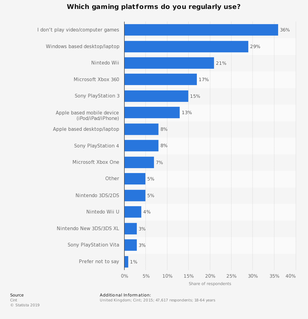 Statistic: Which gaming platforms do you regularly use? | Statista