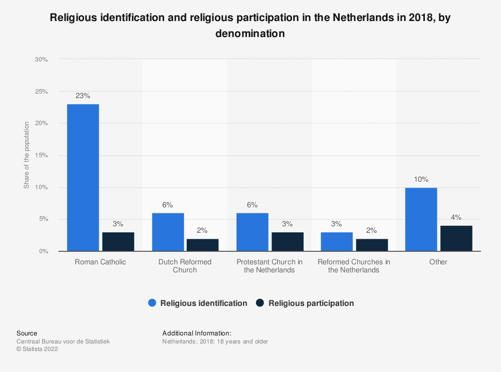 Statistic: Religious identification and religious participation in the Netherlands in 2018, by denomination | Statista