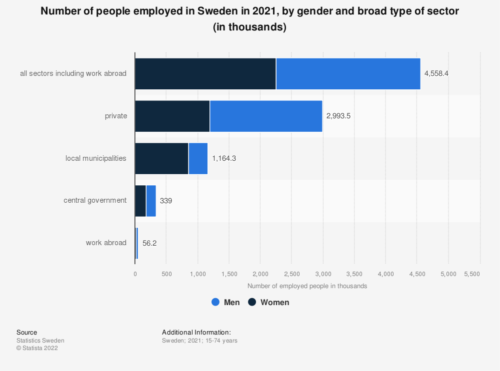 Statistic: Number of employed people in Sweden in 2019, by sector (in thousands) | Statista