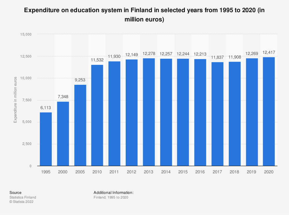 Statistic: Expenditure on education system in Finland in selected years from 1995 to 2018 (in million euros) | Statista